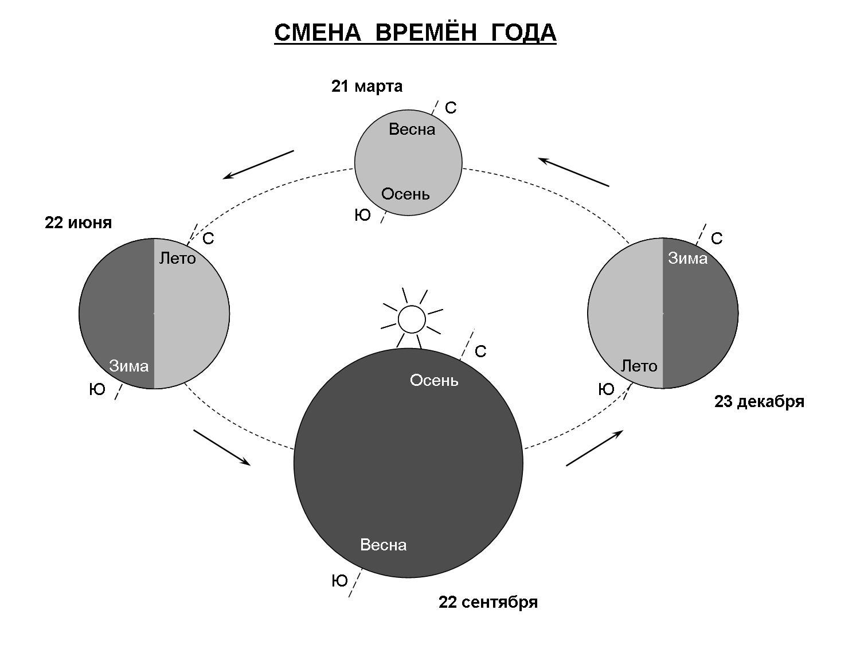 Смена времен года вращение вокруг солнца схема